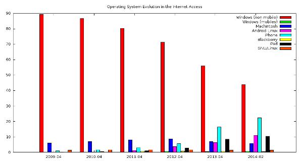 Gráfica de la Evolución de los Sistemas Operativos en el Acceso a Internet en los Últimos 5 Años (Elaboración propia: CC BY 3.0 ES)